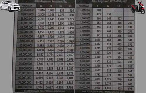 Tabel Angsuran Pinjaman FIF Mobil & Motor