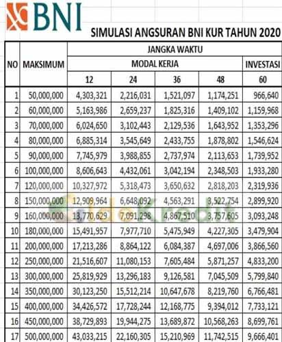 Tabel Pinjaman Bni Syariah Tabel Angsuran Pinjaman Bni Fleksi 2020 Bad Credit Loan 24 Jevt Online