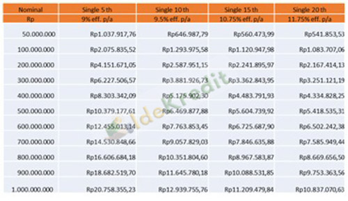 Tabel Angsuran Griya Berkh Single Price