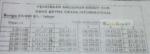 Tabel Angsuran KUR Bank Artha Graha