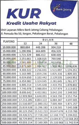 Tabel KUR Bank Jateng Pinjaman 10 Juta