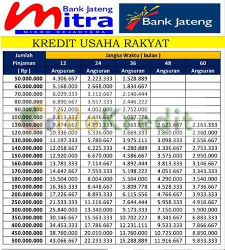 Tabel KUR Bank Jateng