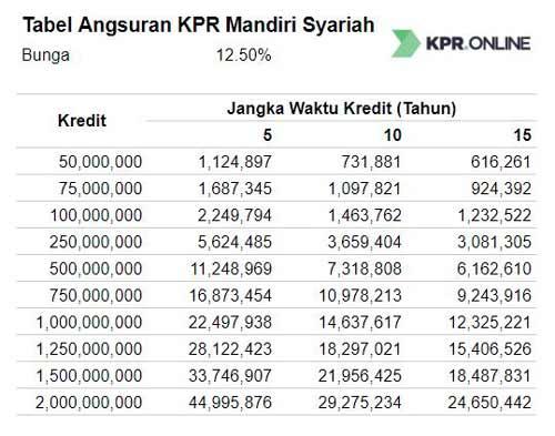 Tabel Pinjaman Bank Mandiri Syariah Alih KPR