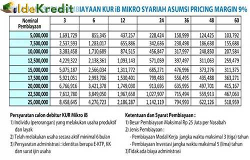 Tabel Pinjaman BRI Syariah 2020 : Terbaru & Terlengkap ...