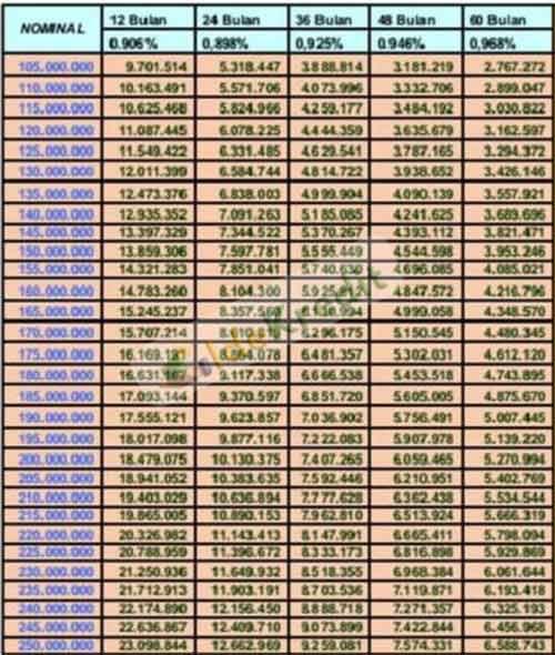 Tabel Angsuran Kupedes BRI Terbaru 1
