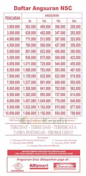 Tabel Angsuran Pinjaman 1