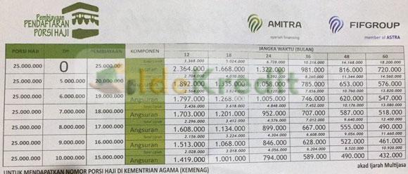Tabel Angsuran Pinjaman Haji