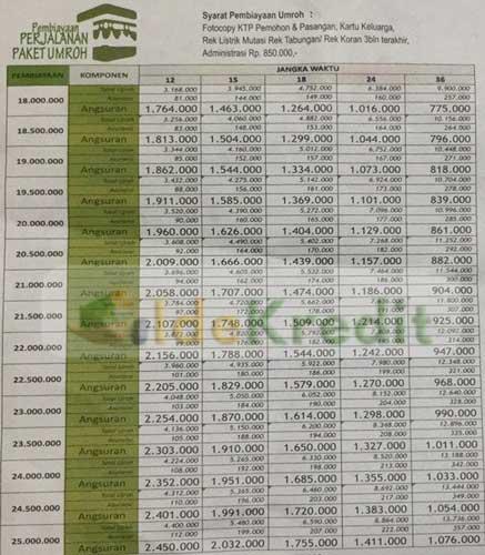 Tabel Angsuran Pinjaman Umroh
