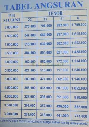 Tabel Angsuran Pinjaman WOM Finance