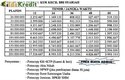 Tabel Pinjaman BRI Syariah 26 200 Juta