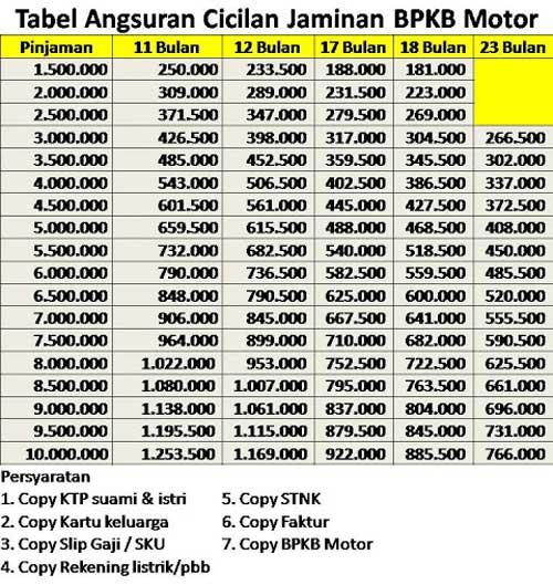 Tabel Angsuran Cicilan Jaminan BPKB Motor BAF 2