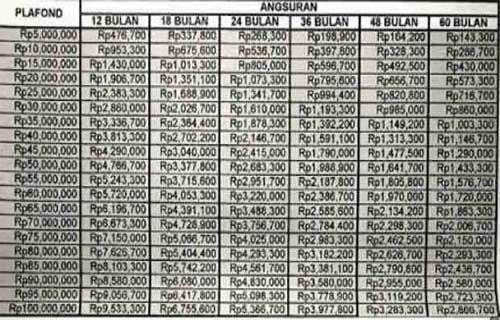 Tabel Angsuran Pinjaman Bank BRI Jaminan Sertifikat Rumah