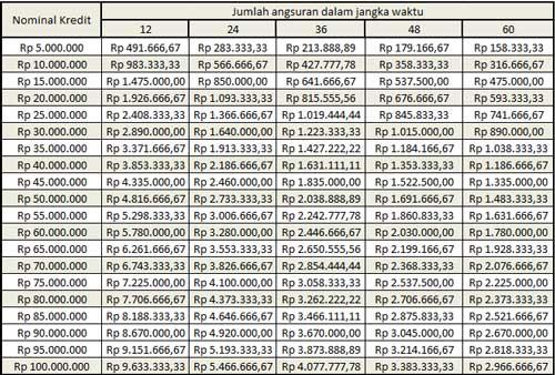 Tabel Angsuran BPR BKK