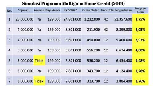Simulasi Pinjaman Multiguna Home Credit Indonesia