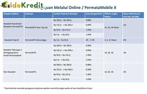 Pengajuan via Online PermataMobile X