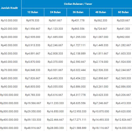 Tabel Angsuran Pinjaman KTA BRI