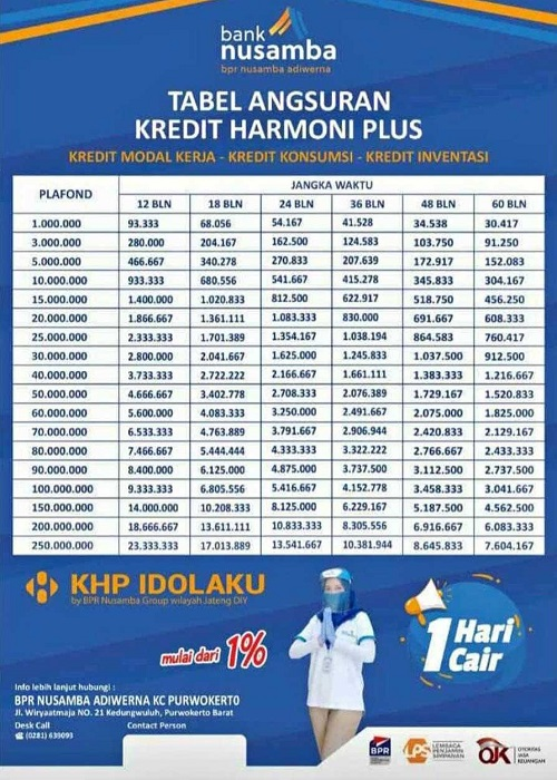 Tabel Angsuran Kredit Harmoni Plus Purwokerto 1