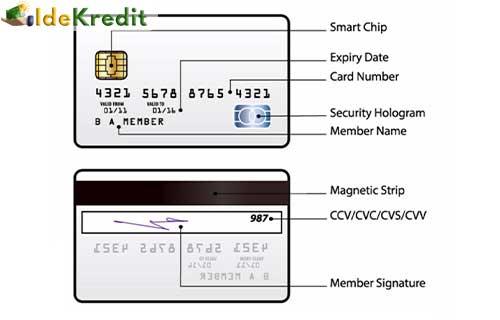 Cara Mengetahui CVV Kartu Kredit