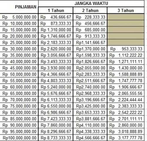 Tabel Angsuran KUK Bank Mega