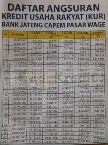 Tabel Angsuran Bank Jateng Purwokerto