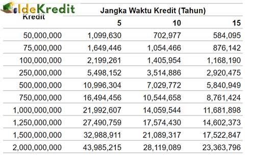 Tabel Angsuran KPR BCA