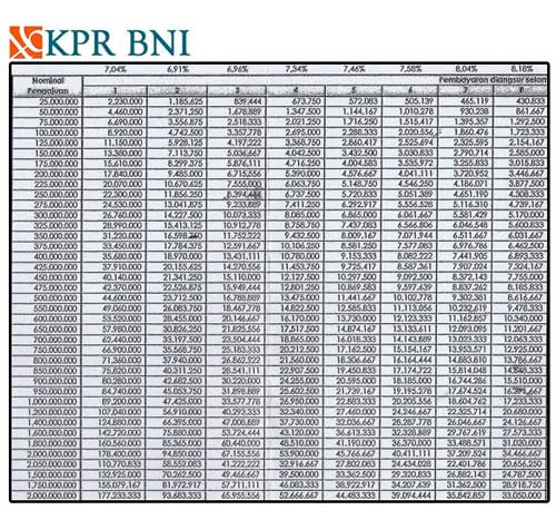 Tabel Angsuran KPR BNI Griya