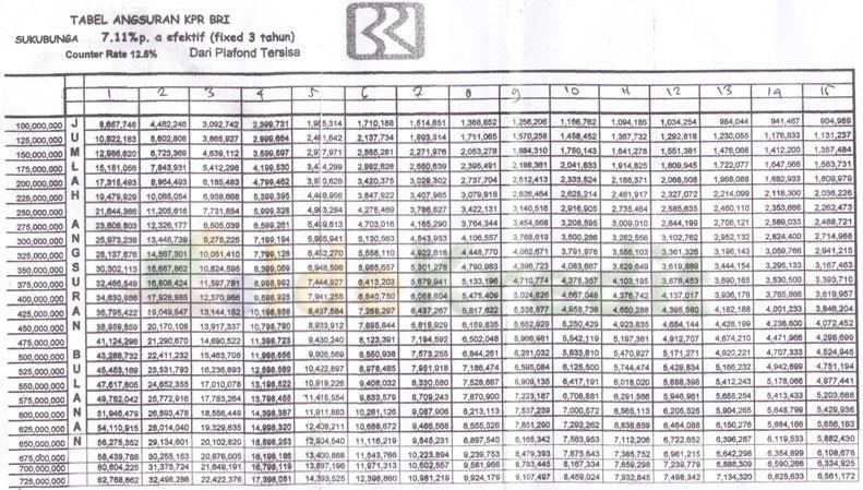 Tabel Angsuran KPR BRI Terbaru
