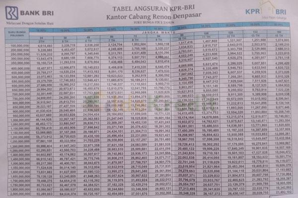 Tabel Angsuran KPR Bank BRI