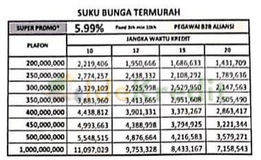 Tabel Angsuran KPR Bank Mandiri Pegawai B2B Aliansi