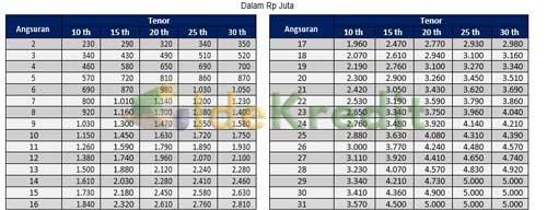 Tabel Angsuran KPR Mandiri 1