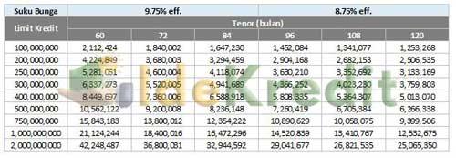 Tabel Angsuran KPR Multiguna Mandiri 1