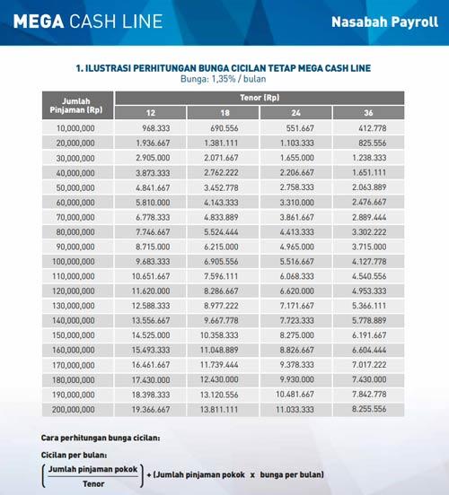 Tabel Angsuran KTA Bank Mega
