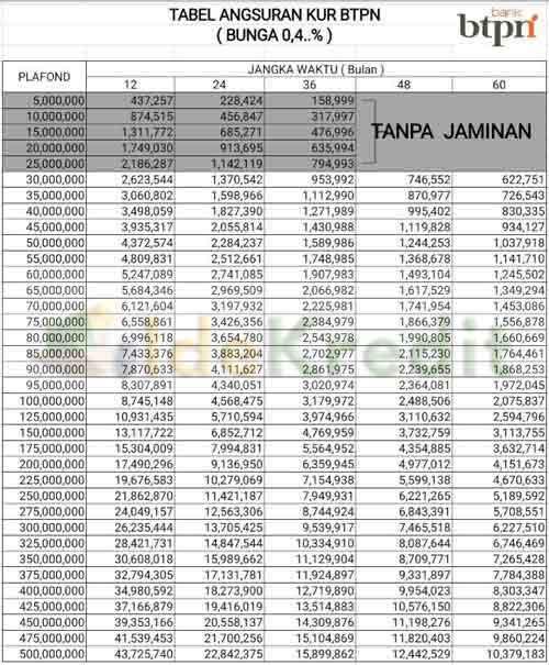 Tabel Angsuran KUR BTPN Terbaru dan Terlengkap Baru