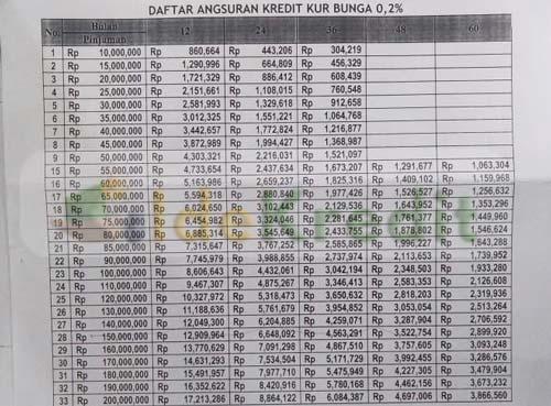 Tabel Angsuran KUR Bank Mandiri Purwokerto Terbaru