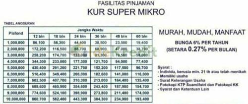 Tabel Angsuran KUR Super Mikro BRI