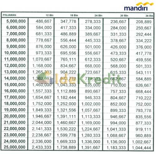 Tabel Angsuran Kredit Investasi Mandiri