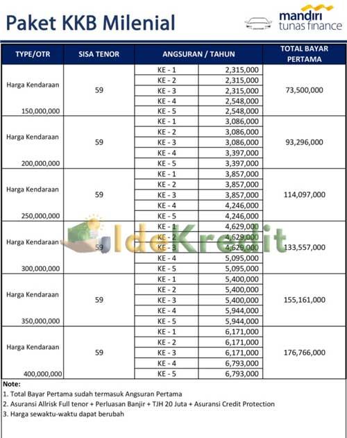 Tabel Angsuran Kredit Kendaraan Bermotor Mandiri