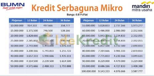 Tabel Angsuran Kredit Serbaguna Mandiri 1