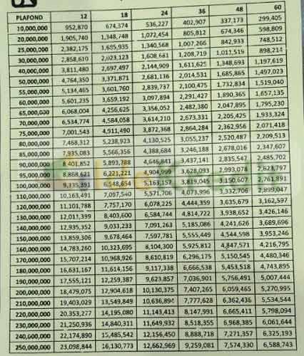 Tabel Angsuran Kupedes Bank BRI Terbaru