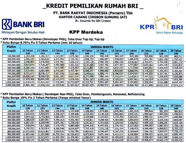 Tabel KPR BRI