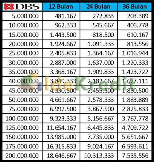 Tabel Angsuran KTA DBS Instan