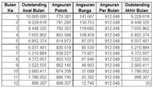Kredit Karyawan BTPN 2021: Syarat, Biaya & Suku Bunga ...