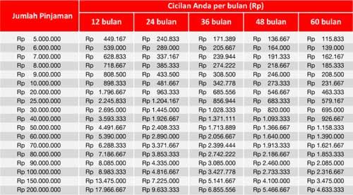 Tabel Angsuran KTA CIMB Niaga Xtra Dana