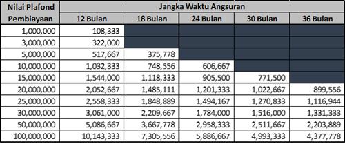 Tabel Angsuran BMT