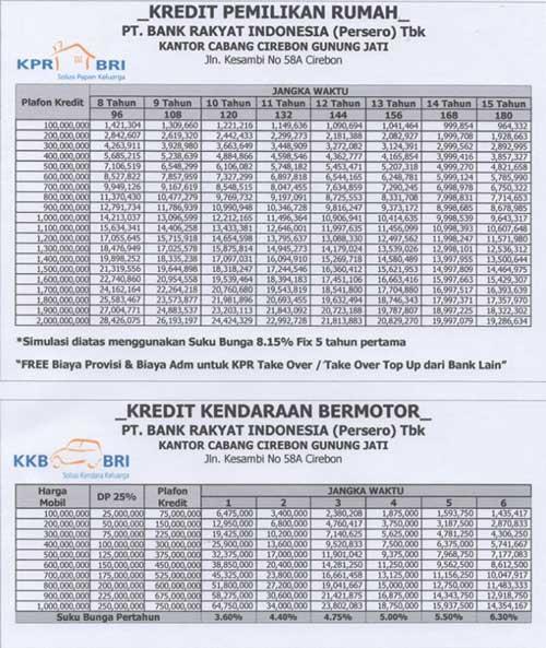 Tabel Angsuran KKB BRI 2021 : Syarat & Cara Mengajukan ...