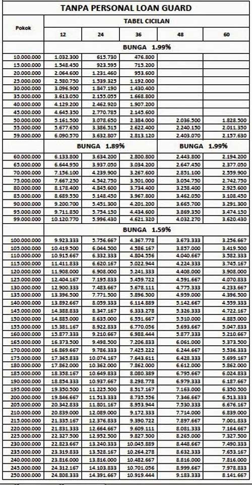Tabel Angsuran KTA ANZ Personal Loan Express