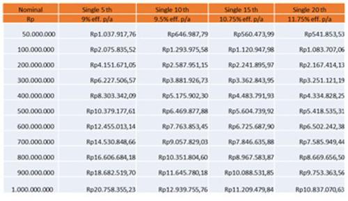 Tabel Angsuran Single Price