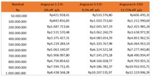 Tabel Angsuran Step Up Price