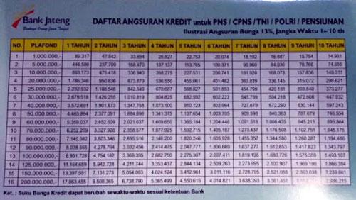 Tabel Pinjaman PNS Bank Jateng