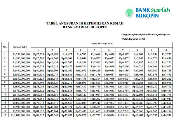 Tabel Angsuran KPR Bank Bukopin Syariah 1
